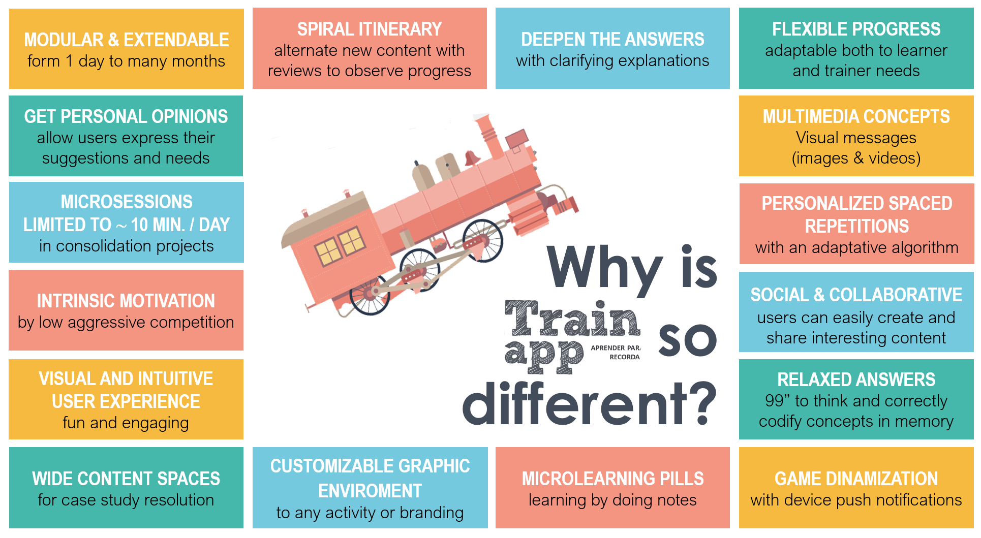Trainapp characteristics that make this game so different than other quizs